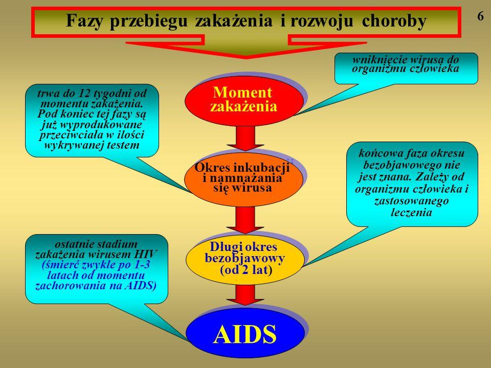 AIDS Fazy przebiegu zakażenia i rozwoju choroby Moment zakażenia 6