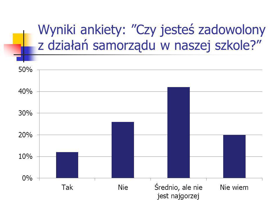 Wyniki ankiety: Czy jesteś zadowolony z działań samorządu w naszej szkole