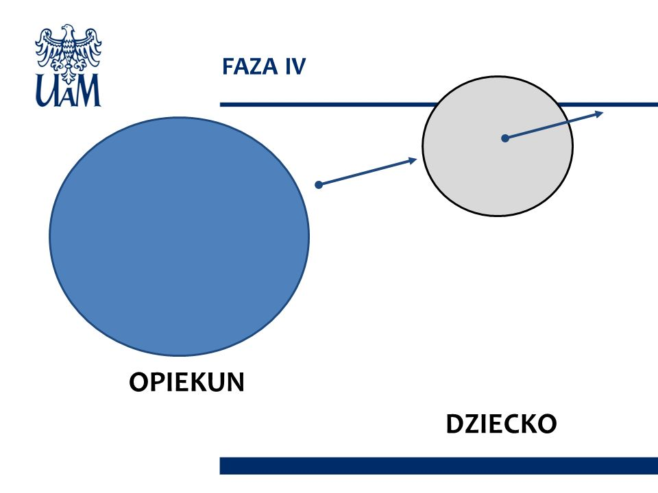 FAZA IV OPIEKUN DZIECKO