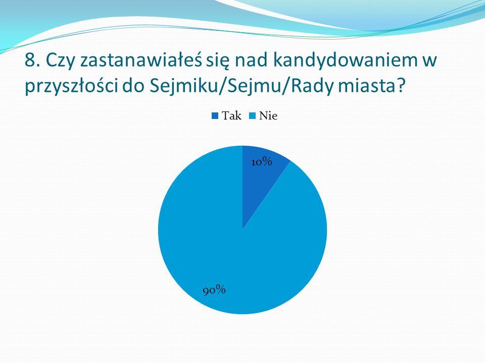 8. Czy zastanawiałeś się nad kandydowaniem w przyszłości do Sejmiku/Sejmu/Rady miasta