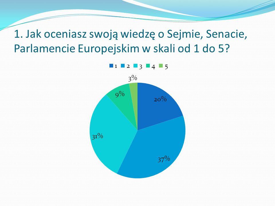 1. Jak oceniasz swoją wiedzę o Sejmie, Senacie, Parlamencie Europejskim w skali od 1 do 5