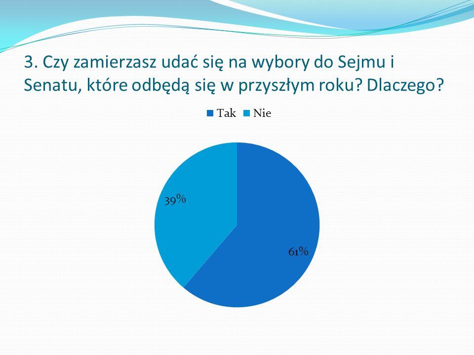 3. Czy zamierzasz udać się na wybory do Sejmu i Senatu, które odbędą się w przyszłym roku Dlaczego