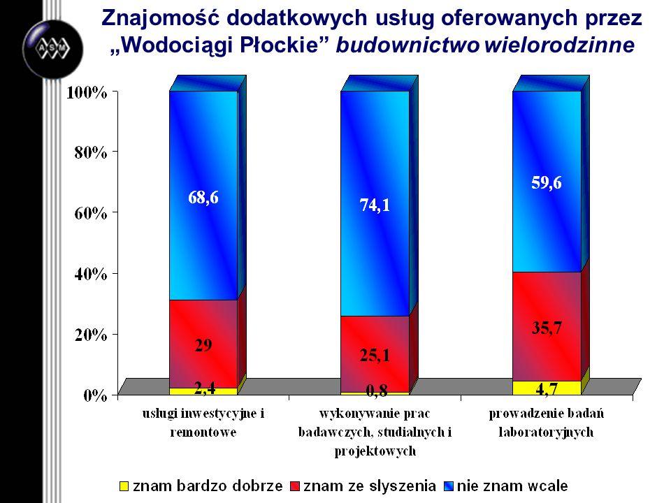 """Znajomość dodatkowych usług oferowanych przez """"Wodociągi Płockie budownictwo wielorodzinne"""