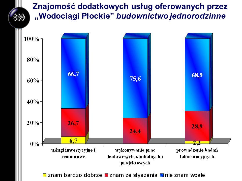 """Znajomość dodatkowych usług oferowanych przez """"Wodociągi Płockie budownictwo jednorodzinne"""
