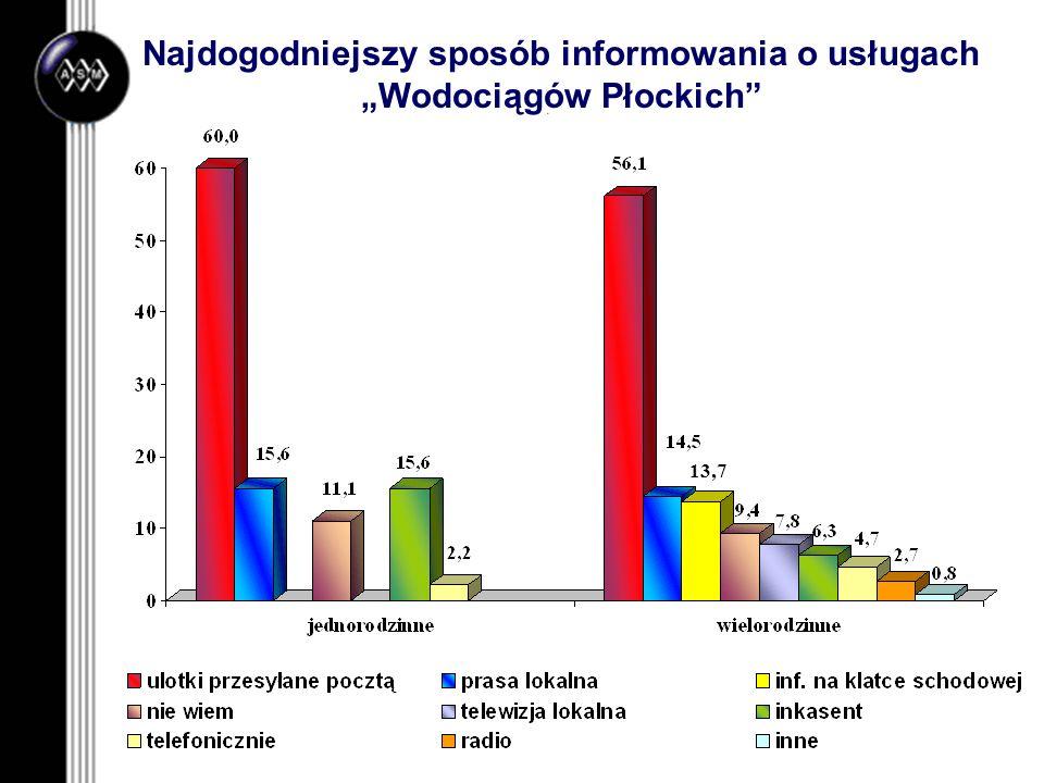 """Najdogodniejszy sposób informowania o usługach """"Wodociągów Płockich"""