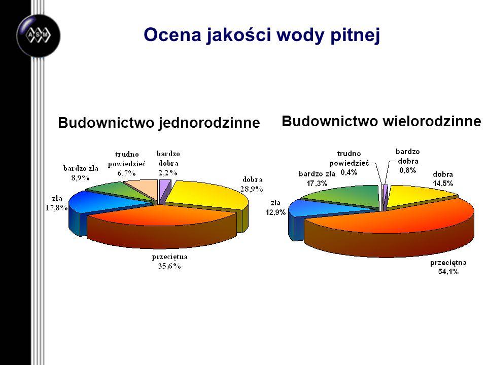 Ocena jakości wody pitnej