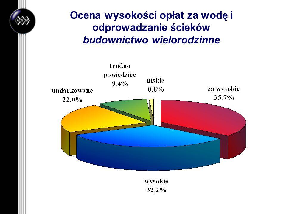 Ocena wysokości opłat za wodę i odprowadzanie ścieków