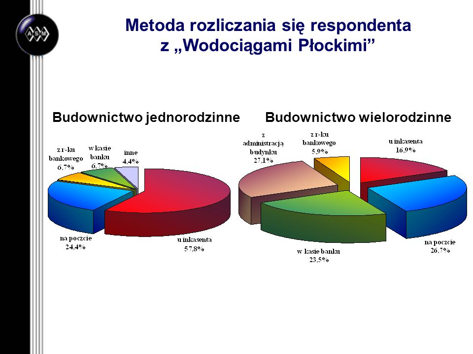 """Metoda rozliczania się respondenta z """"Wodociągami Płockimi"""
