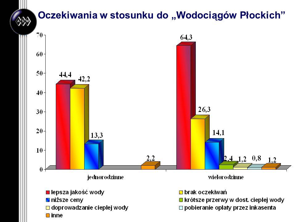"""Oczekiwania w stosunku do """"Wodociągów Płockich"""
