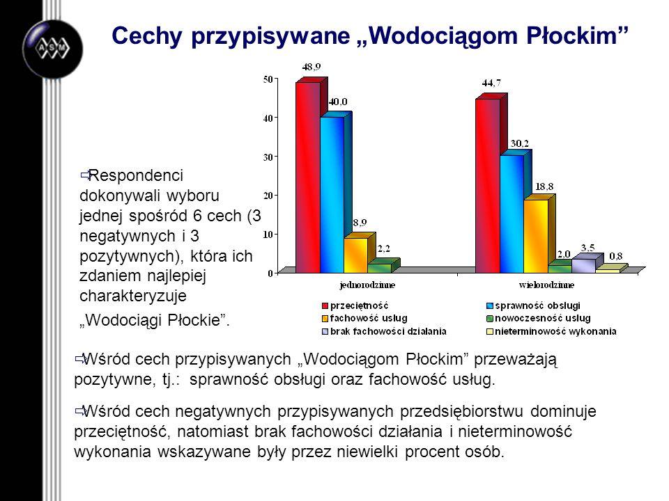 """Cechy przypisywane """"Wodociągom Płockim"""