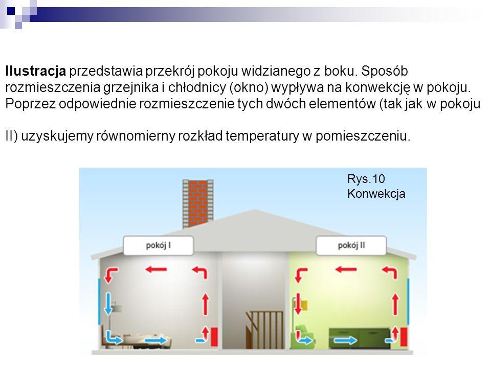Ilustracja przedstawia przekrój pokoju widzianego z boku