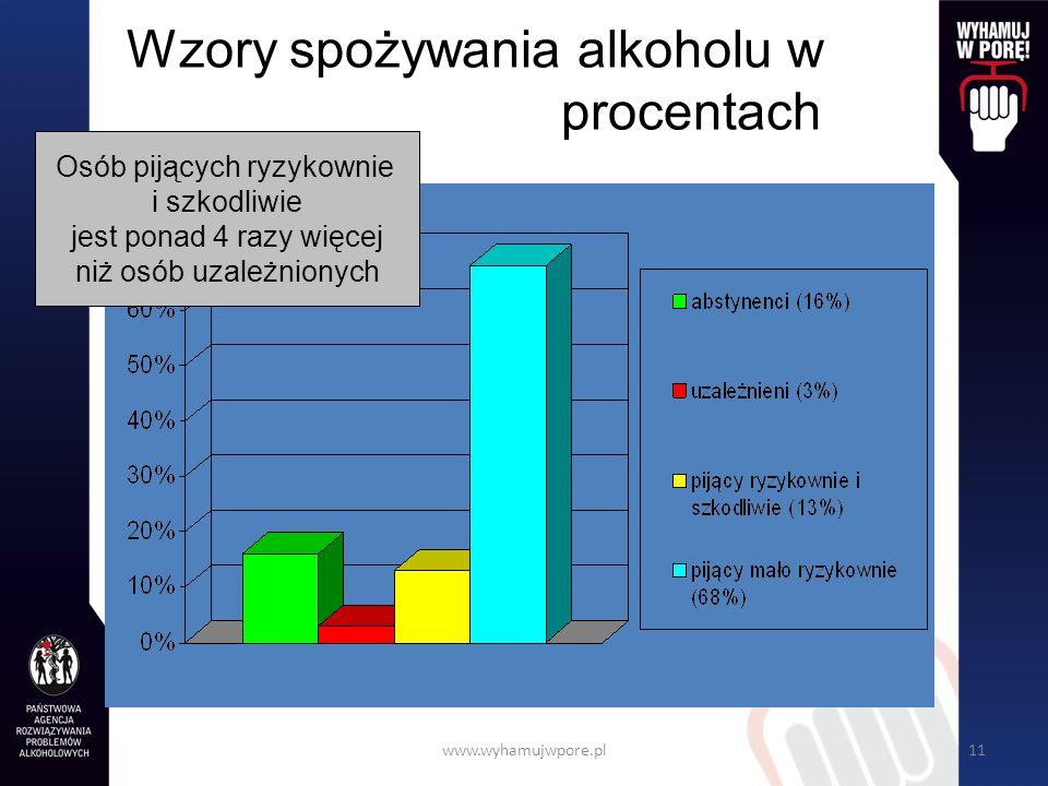 Wzory spożywania alkoholu w procentach