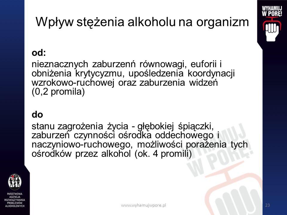 Wpływ stężenia alkoholu na organizm