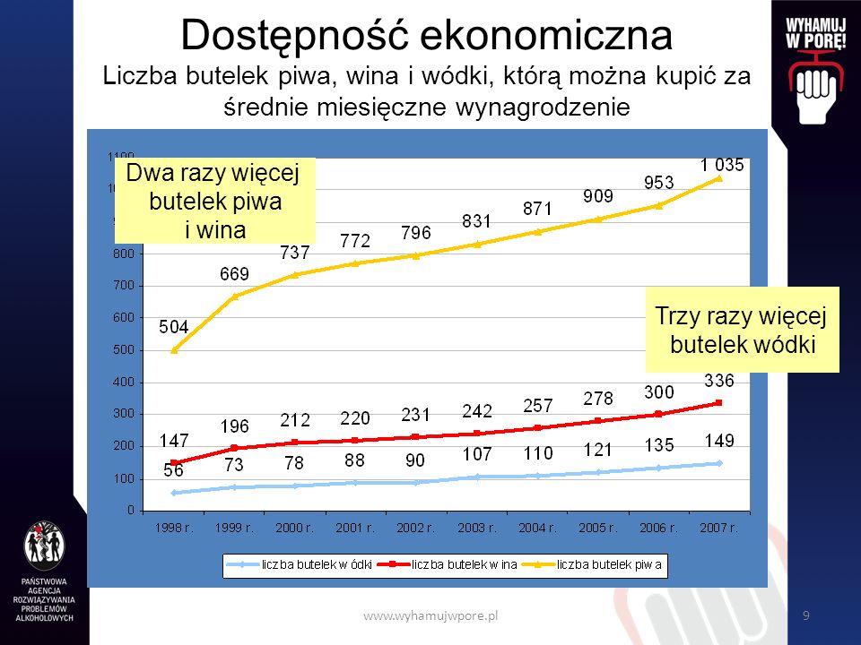 Dostępność ekonomiczna Liczba butelek piwa, wina i wódki, którą można kupić za średnie miesięczne wynagrodzenie
