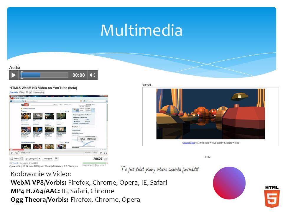 Multimedia Kodowanie w Video: