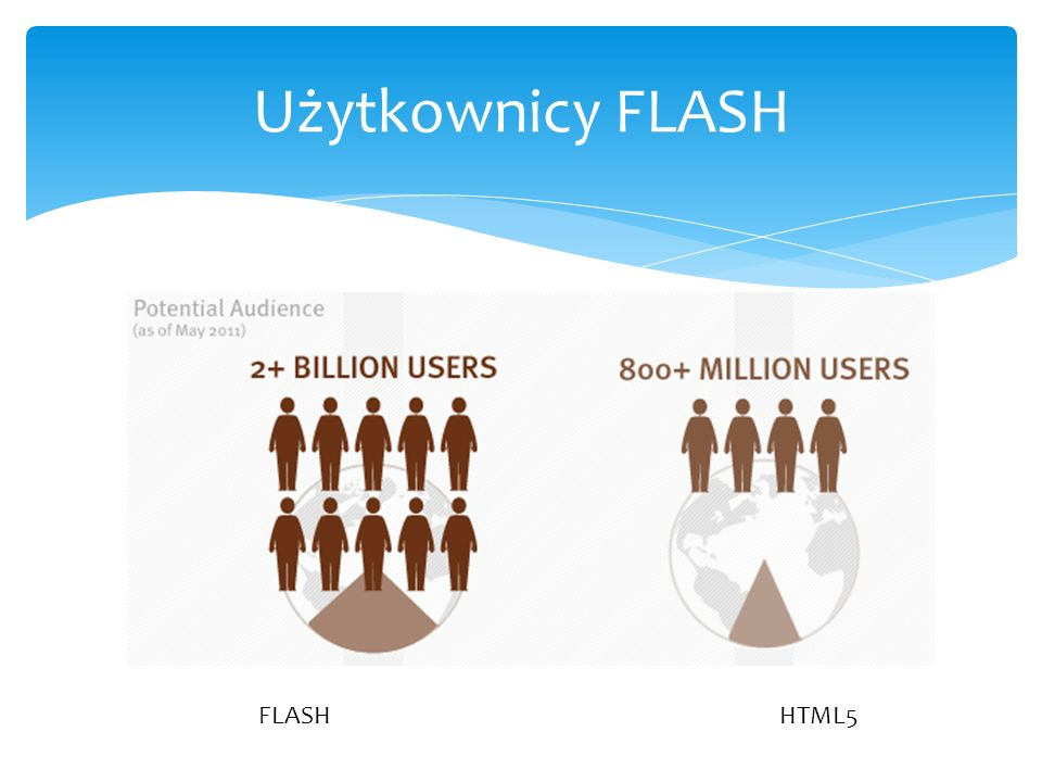 Użytkownicy FLASH FLASH HTML5