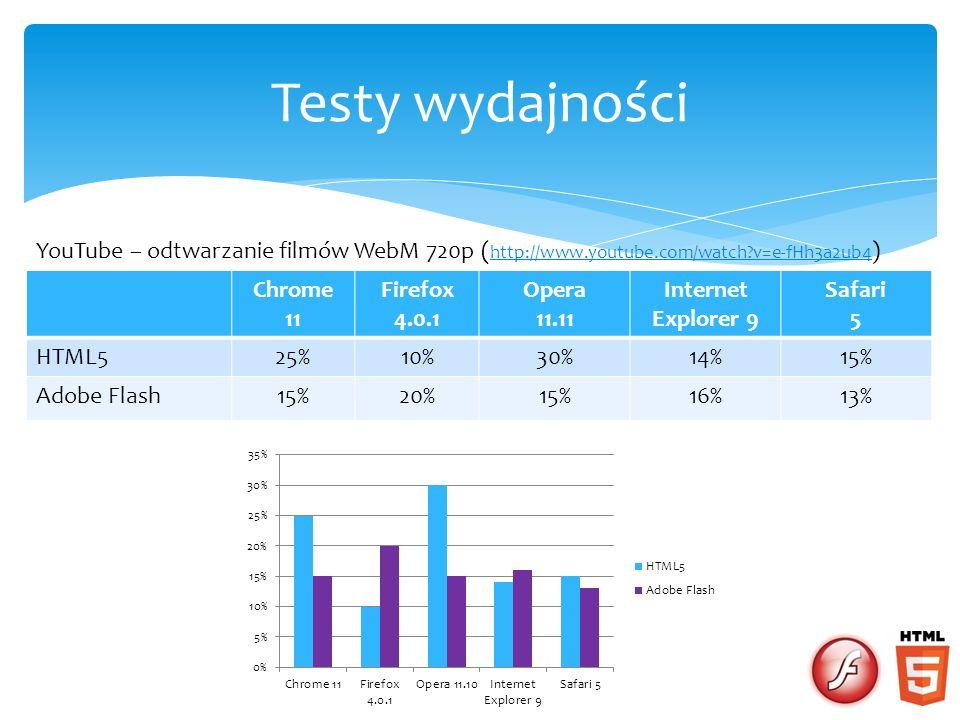 Testy wydajności YouTube – odtwarzanie filmów WebM 720p (http://www.youtube.com/watch v=e-fHh3a2ub4)