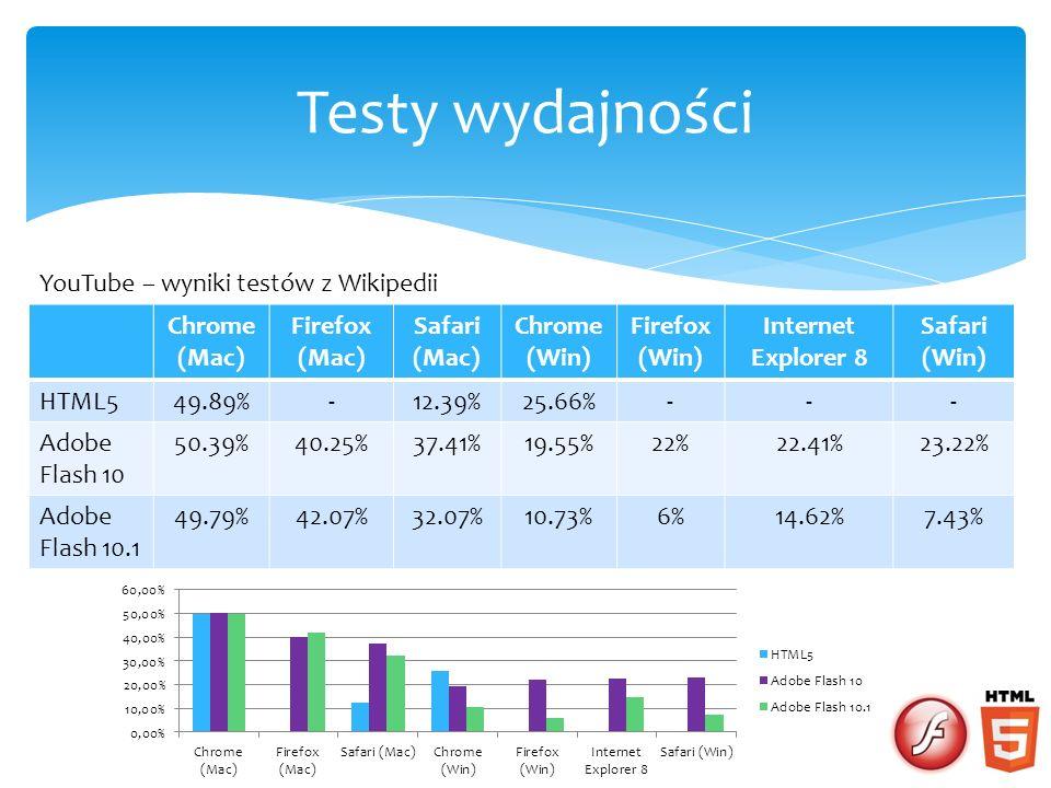 Testy wydajności YouTube – wyniki testów z Wikipedii Chrome (Mac)