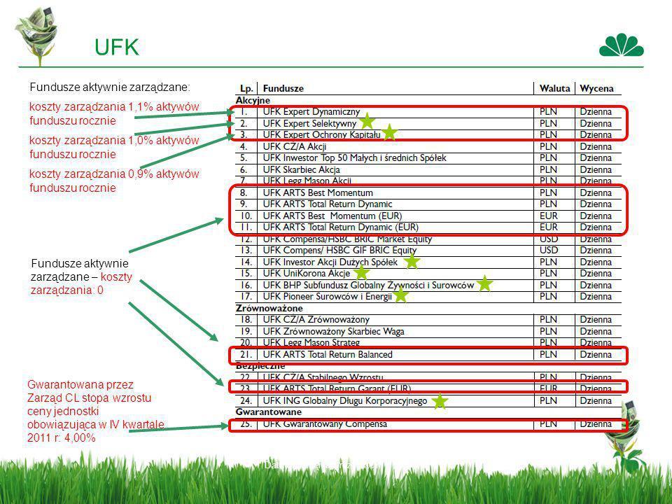 UFK Fundusze aktywnie zarządzane:
