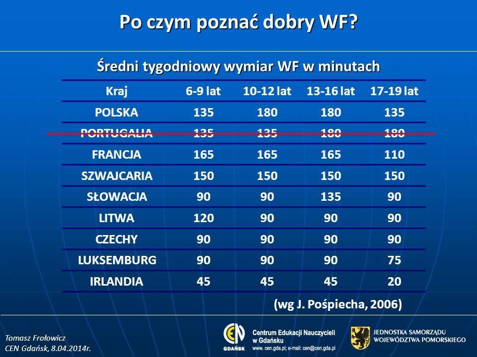 Średni tygodniowy wymiar WF w minutach