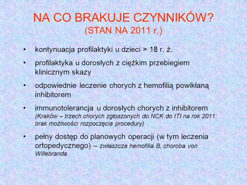NA CO BRAKUJE CZYNNIKÓW (STAN NA 2011 r.)