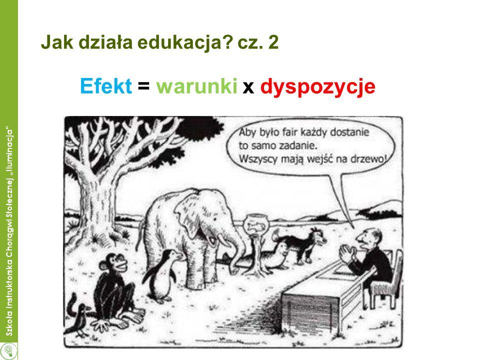 Efekt = warunki x dyspozycje