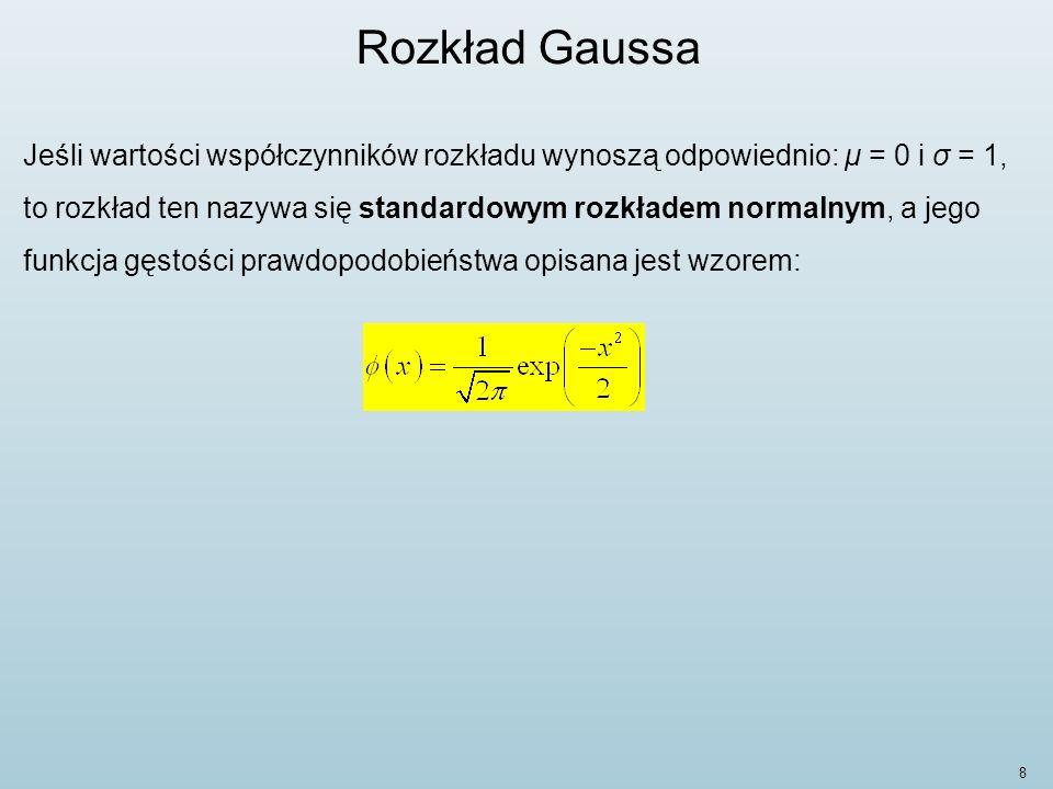 Rozkład Gaussa