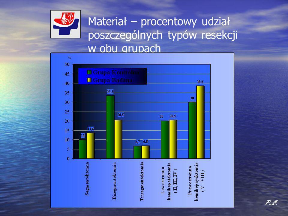 Grupy Nie wykazują różnic istotnych statystycznie w zakresie rodzaju wykonanych resekcji.