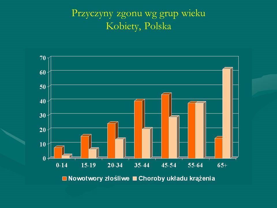 Przyczyny zgonu wg grup wieku Kobiety, Polska
