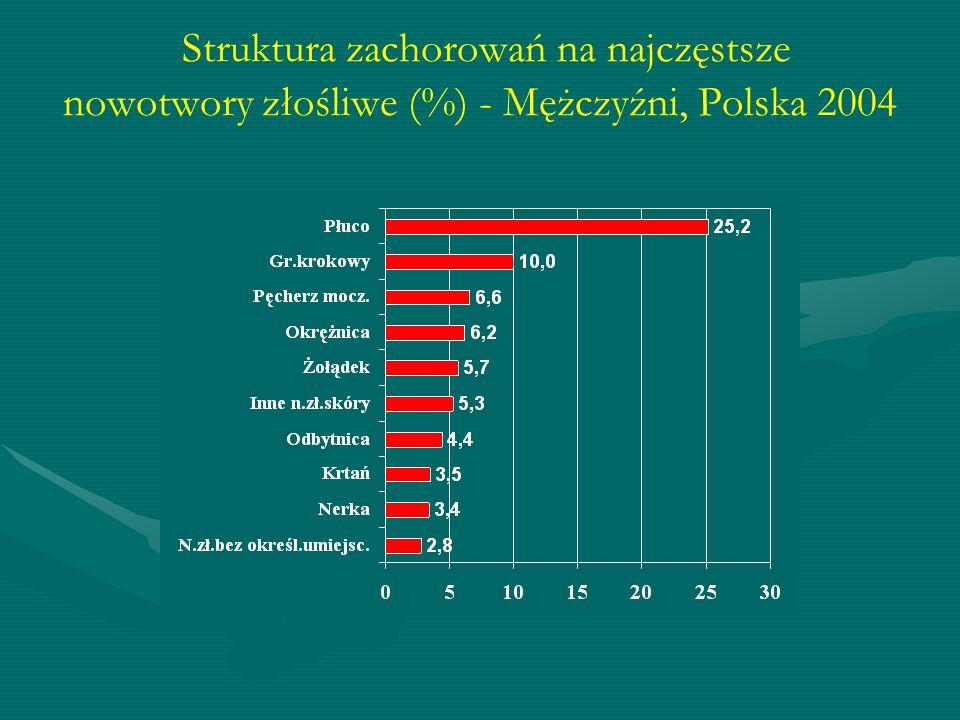 Struktura zachorowań na najczęstsze nowotwory złośliwe (%) - Mężczyźni, Polska 2004
