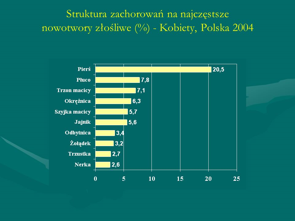 Struktura zachorowań na najczęstsze nowotwory złośliwe (%) - Kobiety, Polska 2004