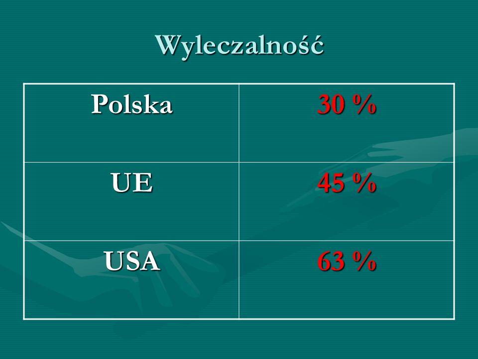 Wyleczalność Polska 30 % UE 45 % USA 63 %