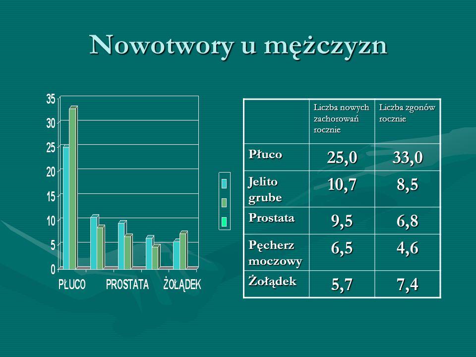 Nowotwory u mężczyzn 25,0 33,0 10,7 8,5 9,5 6,8 6,5 4,6 5,7 7,4 Płuco