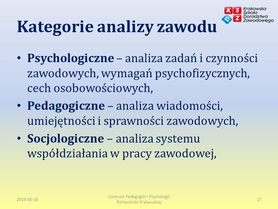 Kategorie analizy zawodu