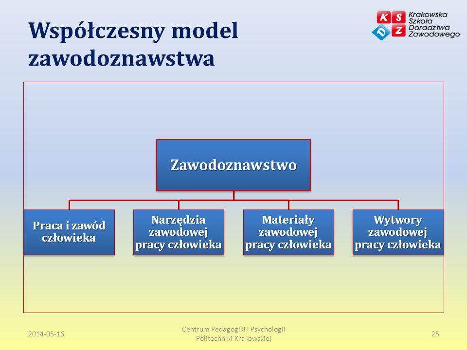 Współczesny model zawodoznawstwa