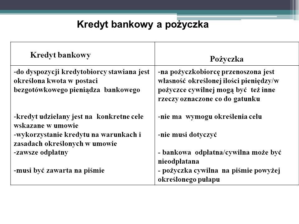 Kredyt bankowy a pożyczka