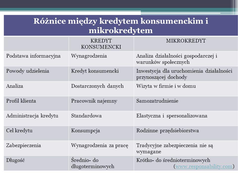 Różnice między kredytem konsumenckim i mikrokredytem