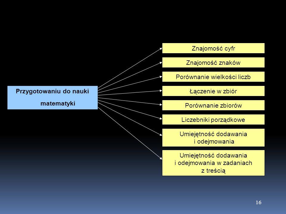 Porównanie wielkości liczb
