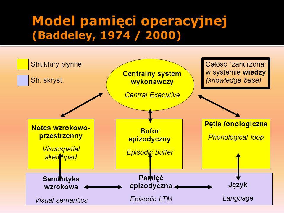 Model pamięci operacyjnej (Baddeley, 1974 / 2000)