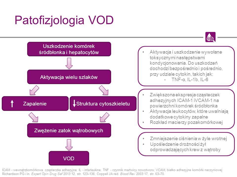 Patofizjologia VOD Aktywacja wielu szlaków Zapalenie