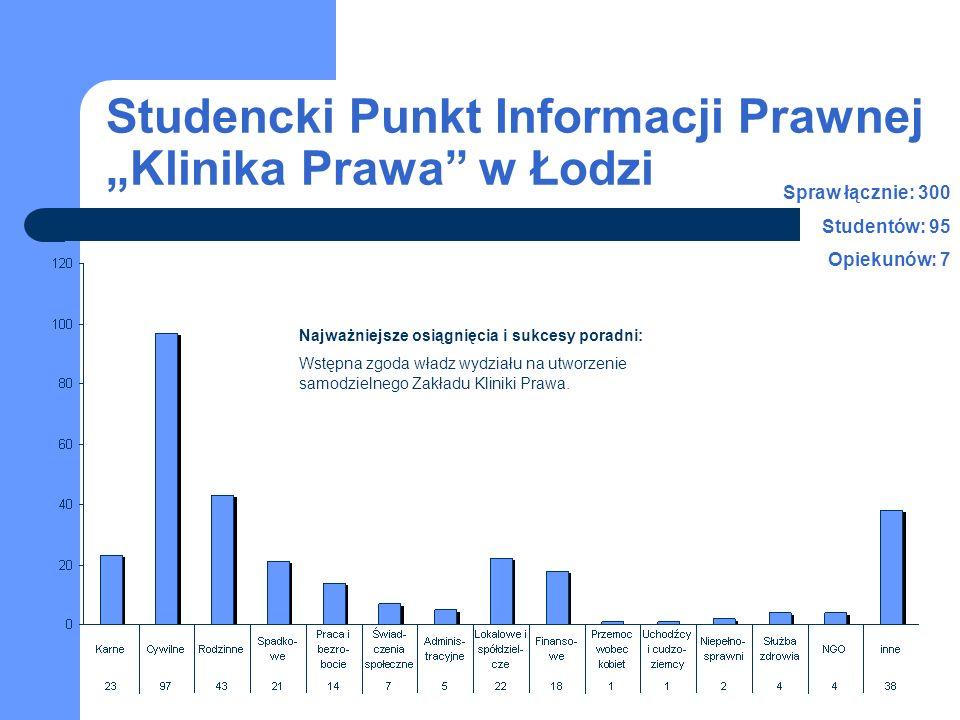 """Studencki Punkt Informacji Prawnej """"Klinika Prawa w Łodzi"""