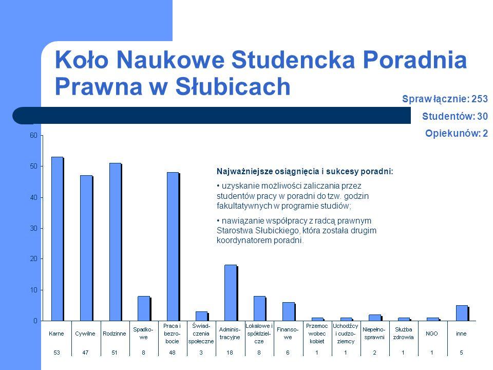 Koło Naukowe Studencka Poradnia Prawna w Słubicach