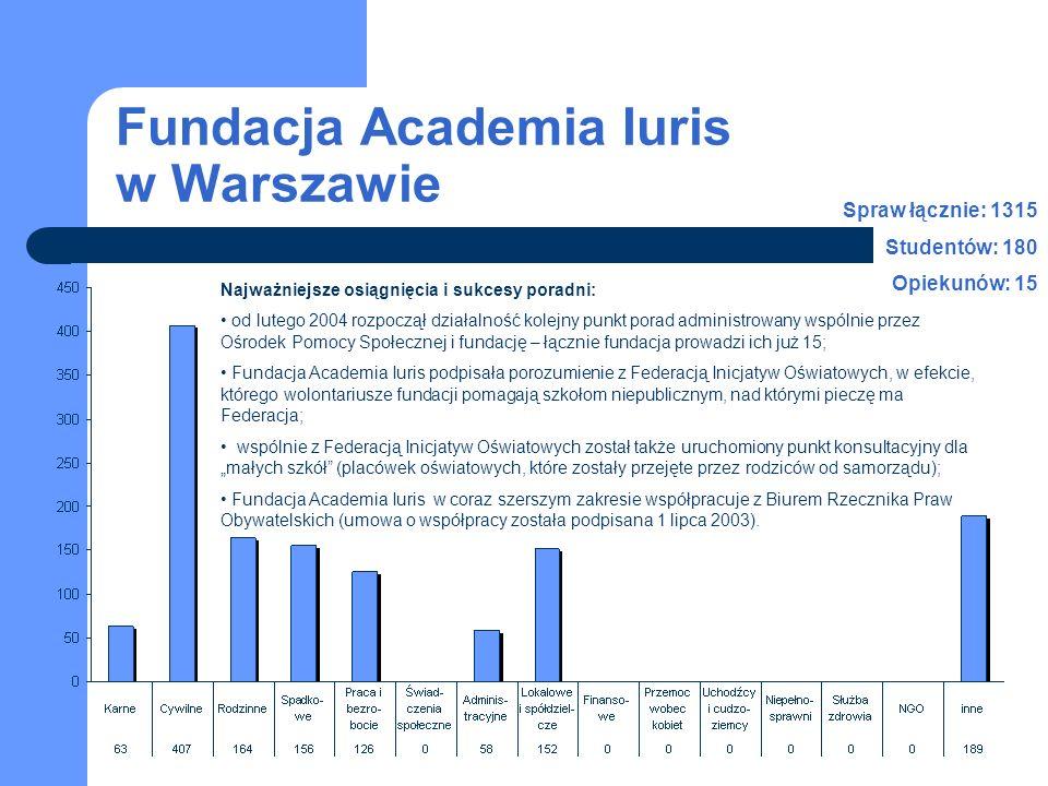 Fundacja Academia Iuris w Warszawie