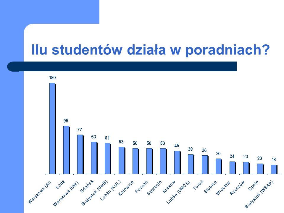 Ilu studentów działa w poradniach