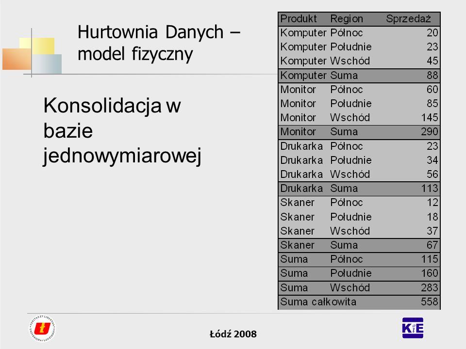 Hurtownia Danych – model fizyczny