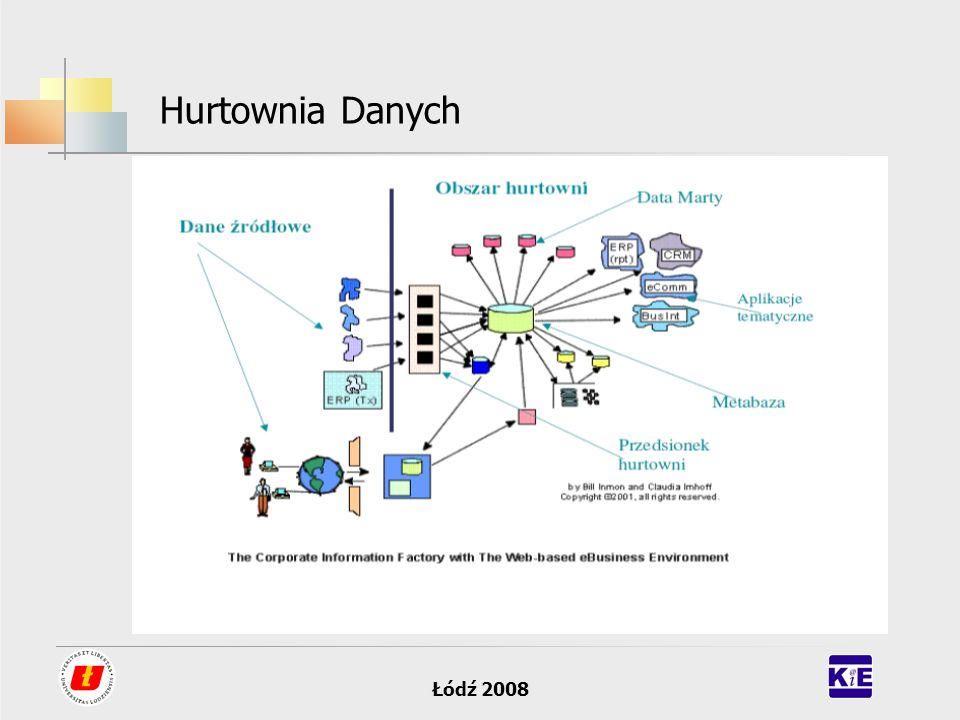 Hurtownia Danych Łódź 2008