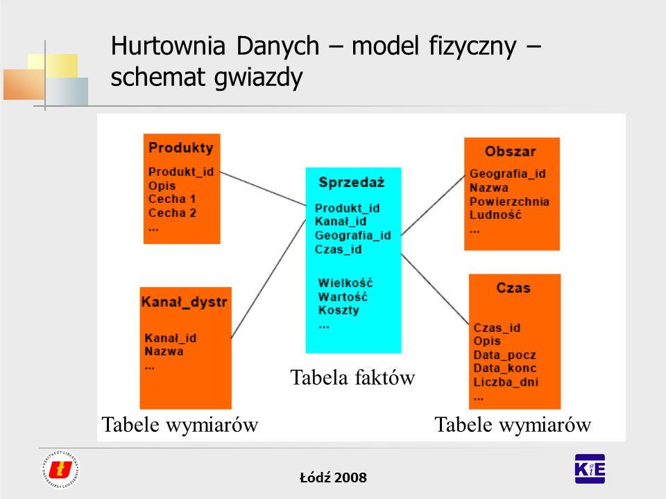 Hurtownia Danych – model fizyczny – schemat gwiazdy