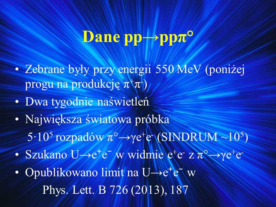 Dane pp→ppπ° Zebrane były przy energii 550 MeV (poniżej progu na produkcję π+π-) Dwa tygodnie naświetleń.