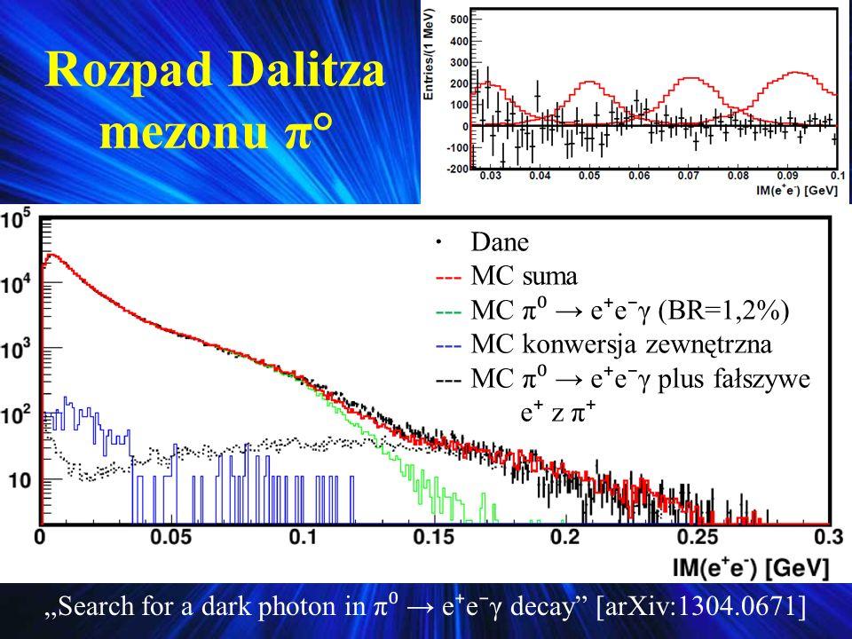 Rozpad Dalitza mezonu π°