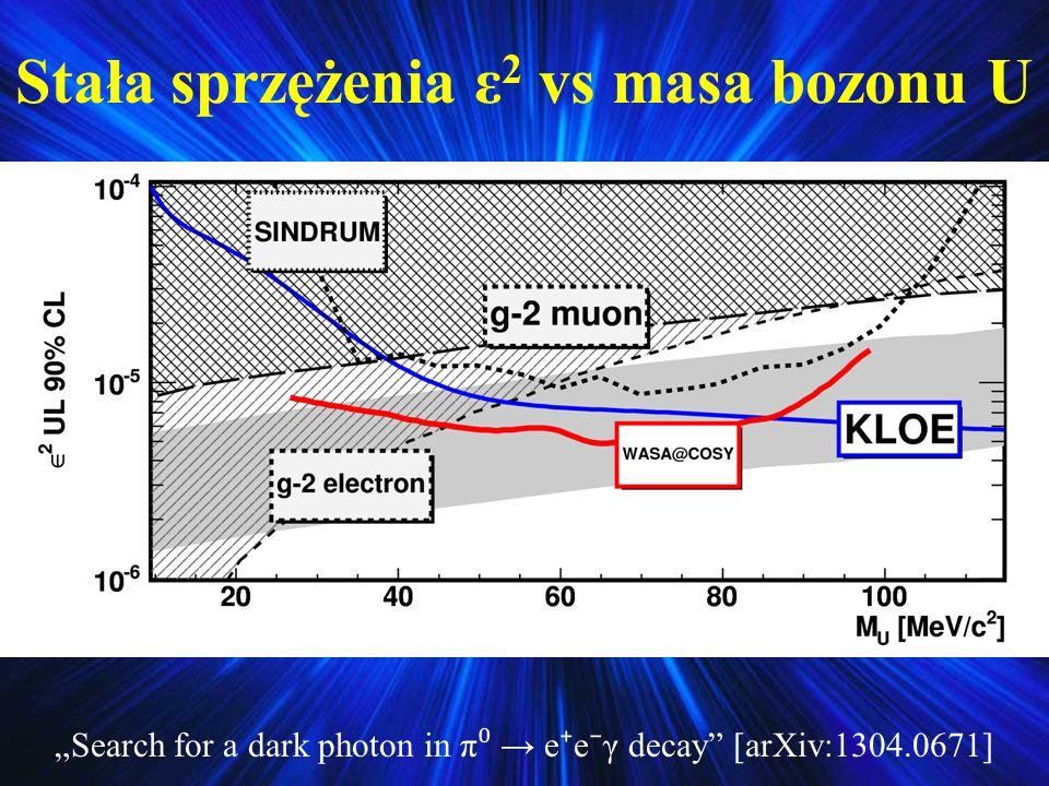 Stała sprzężenia ε2 vs masa bozonu U